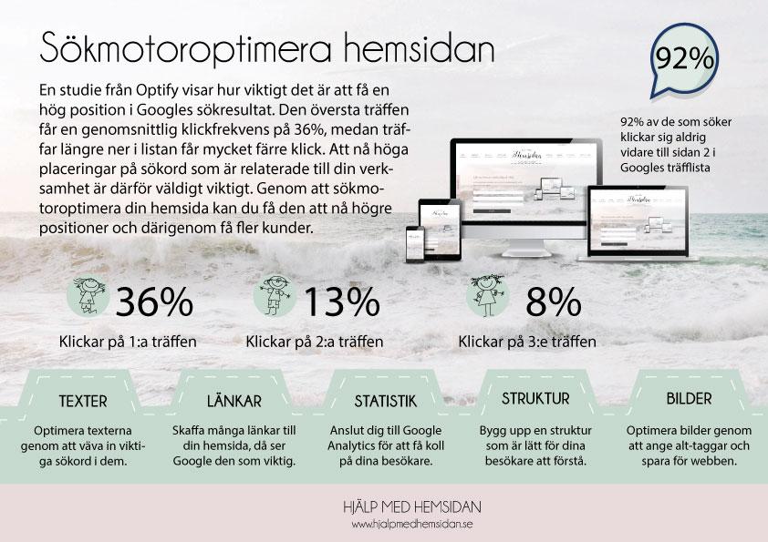 Hjälp med hemsidan infographics sökmotoroptimering
